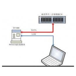 华信科控加固型便携式iSCSI存储万博manbetx官网登录