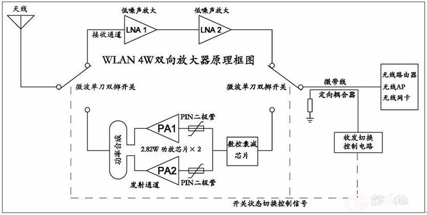 许多不同应用的实现都是由于双向放大器的使用,也就是说双向放大器可以处理一条通路上相对方向的信号。例如,远程工业通信用这种系统在一条通路上发送全双工信号。 类似地,两路电视电缆系统(例如调制解调器电缆)需要两路放大器。图显示了混合耦合器是如何实现这种双向放大器功能的。在一些远程通信教科书中,双向分别叫做东和西,所以这种放大器有时候也叫做东西(E-W)放大器。平常这种电路叫做转发器。 如图所示的双向东一西放大器,放大器A,将由西向东的信号放大。同时,放大器AL,将由东向西的信号放大。在每一例子中,放大器
