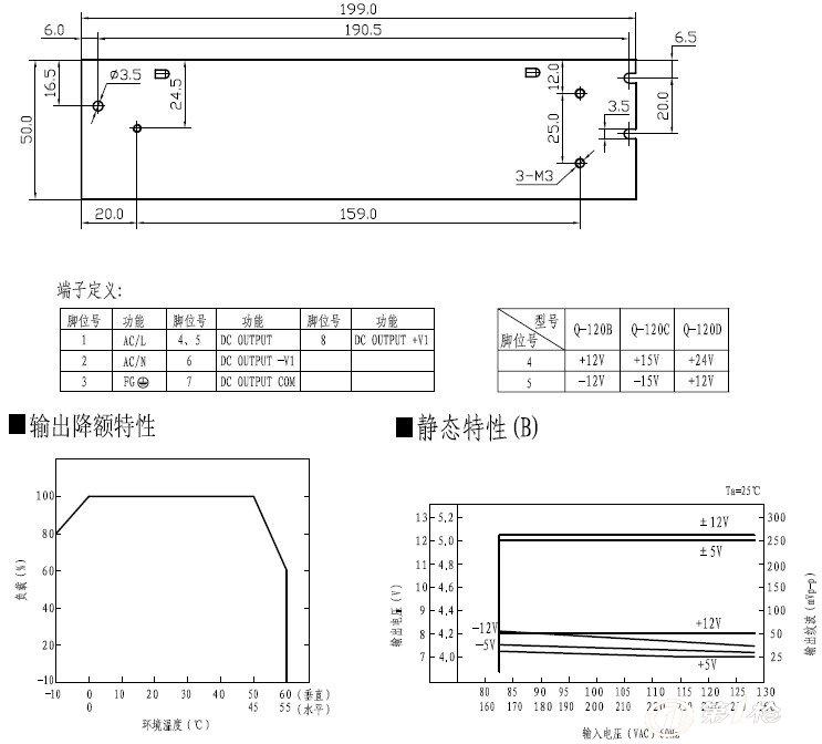 纹波和噪声电压是在20mhz带宽示波器带12英寸双绞线末端加0.