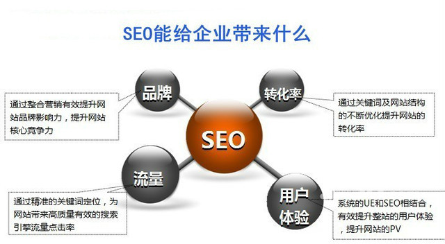 南昌网站优化怎么做