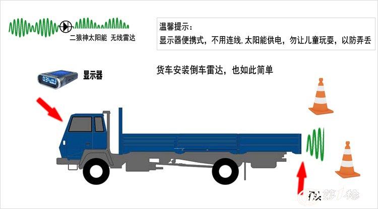 一.技术参数 额定工作电压:DC 12V 工作电压范围:DC 10V~16V 工作电流:20mA~500mA 后雷达探测距离:0.2~2.5m 超声波频率:38kHz/40kHz 主机工作温度:-40C~+85C LCD显示器工作温度:-20C~+60C 蜂鸣器提示音工作温度:-40C~+85C 语音提示音工作温度:-20C~+75C 二.产品特点 1.