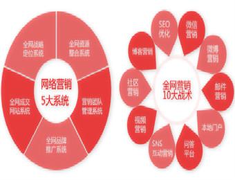 营销总是被中国老板边缘化