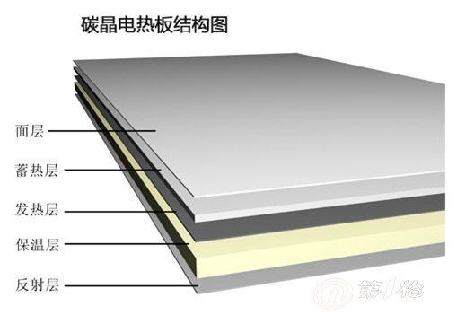 碳晶电热板结构图