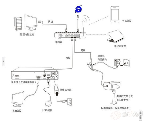 安防,通信,广电设备 安防监控系统 视频监控系统 监控摄像机/摄像头