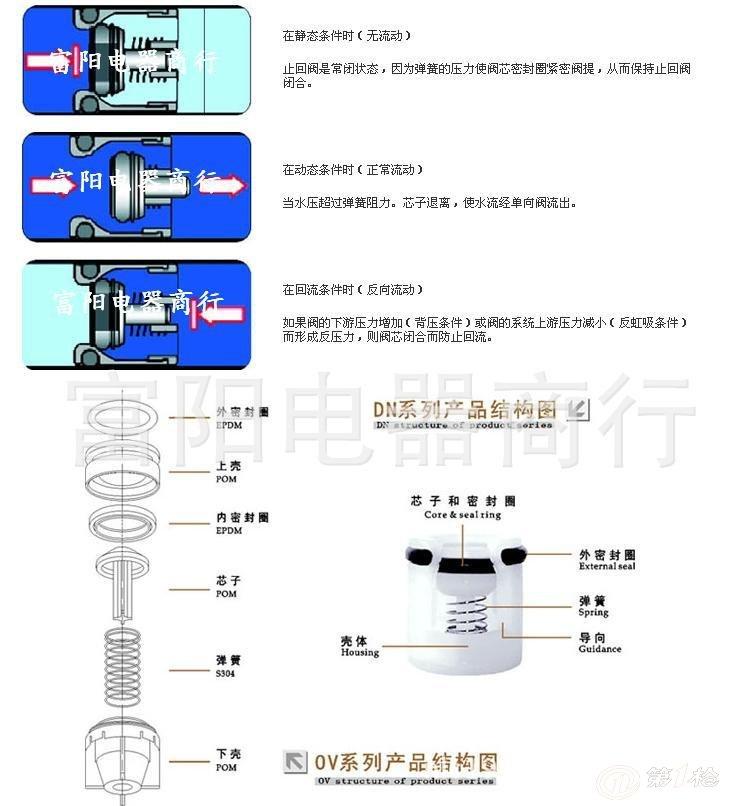广泛的应用在各类管阀;龙头;花洒;水表及饮水机,热水器中.图片