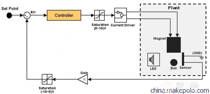 经(数字或模拟)控制器调节,功率放大器放大处理后,使电磁铁控制绕组中
