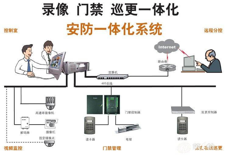 安防监控系统类型和模式