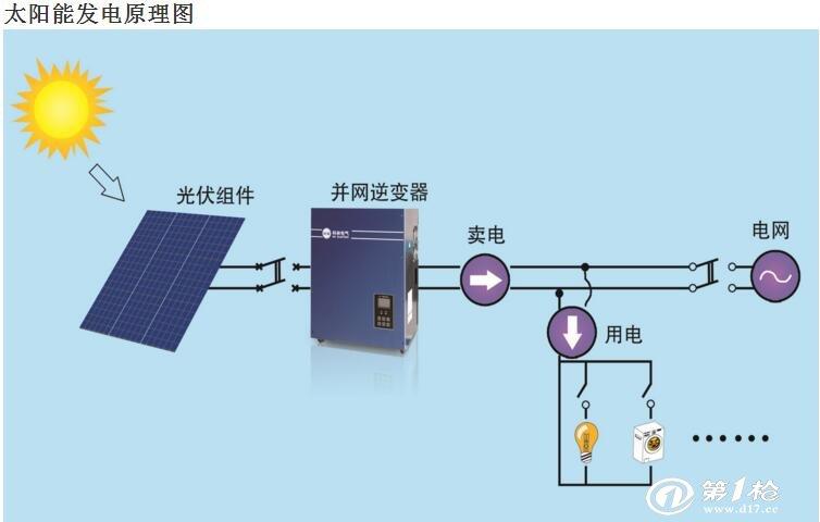 发电系统,主要部件由太阳能电池板和并网逆变器组成