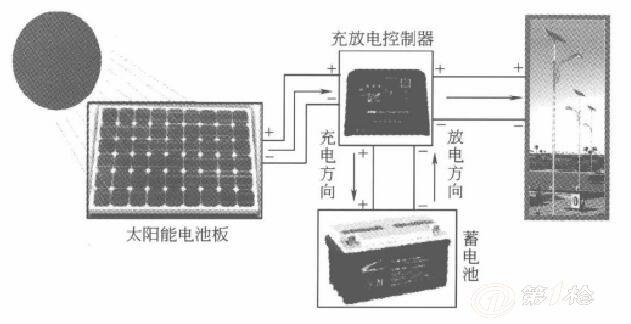 太阳能路灯的工作原理是怎么样的