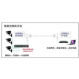 无线网桥CPE网络视频监控解决方案