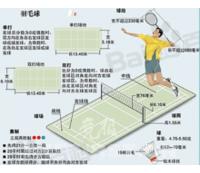 羽毛球的几种打法