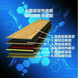 新型材料石墨烯发热地板模块