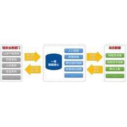 飞云科技(图)-综治中心管理平台-综治管理平台