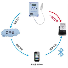 GSP温湿度记录仪 保温箱