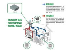 家具批发使用气体浓度监测分析传感变送器厂家