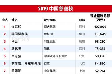2019中国慈善榜,
