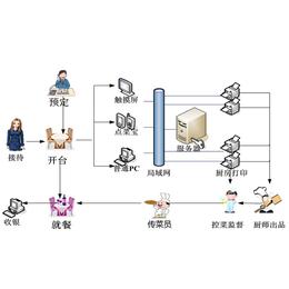 收银美食|莆田诚乐系统|科技系统收银广场的武汉做法美食图片