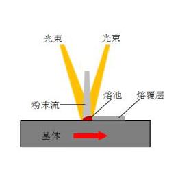 中心送粉促进高速激光熔覆技术再上新台阶