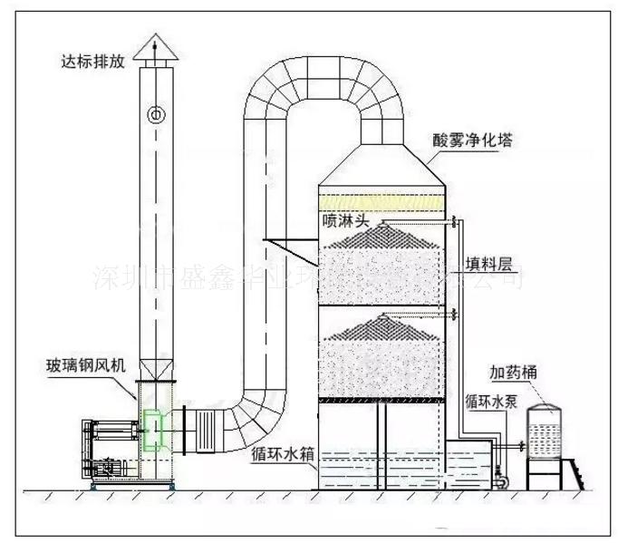 污水厂废气处理设备
