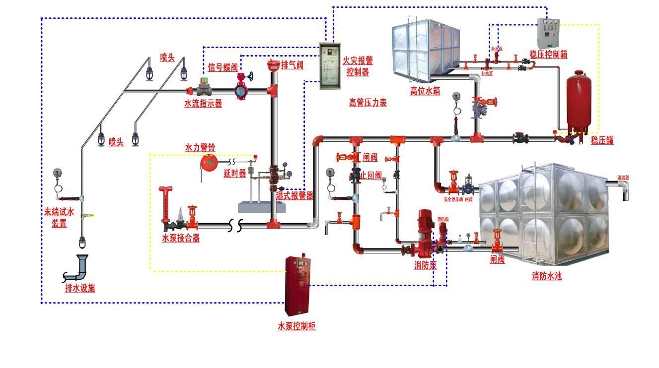 消防设备维护保养方法及要点