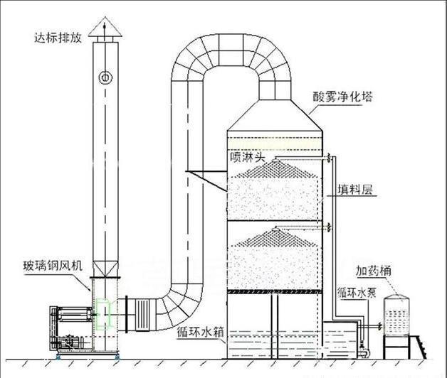 喷淋塔的日常维护及保养技巧整理